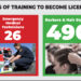 Occupational Licensing